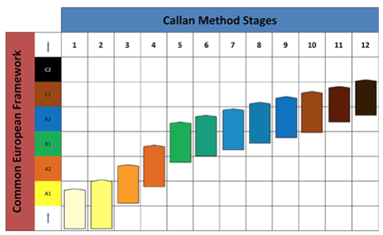Callan Method Stages